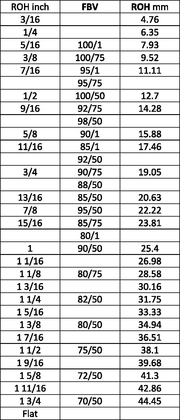 Шкала заточки коньков