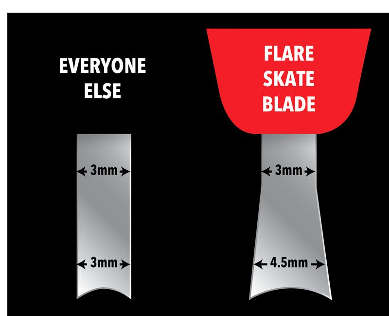 Угол в 6 градусов у лезвий Flare Blades